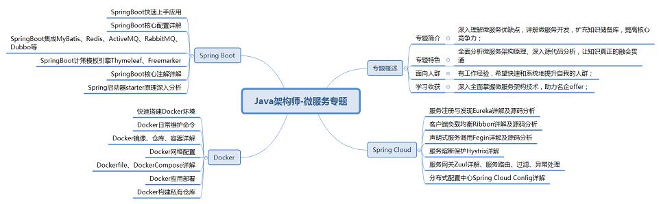 Java架构师-微服务专题.png