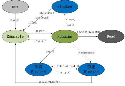 Java多线程教程:基本状态
