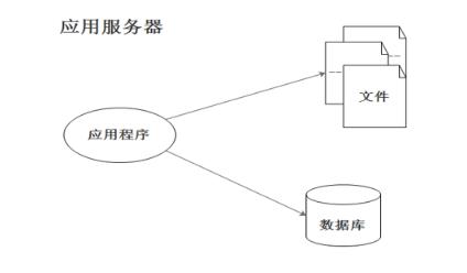 Java编程数据库教程之分布式